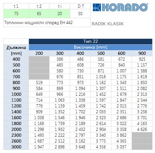 Korado, стоманен радиатор Radik Klasik