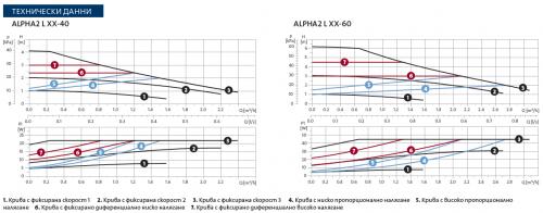 Циркулационна помпа Grundfos Alpha 2L
