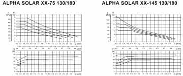 Grundfos Alpha Solar