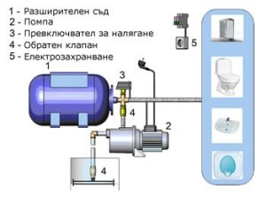 Хидрофорна система