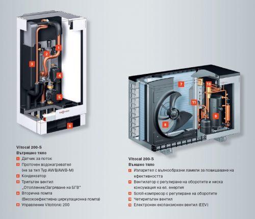 термопомпа Viessmann Vitocal 200-S