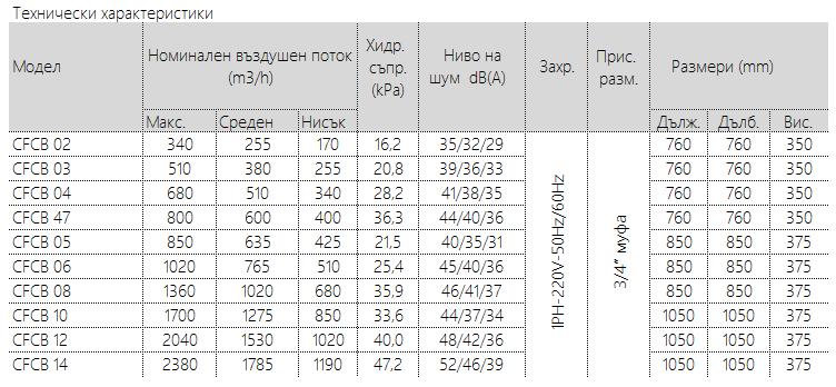 вентилаторен конвектор Burnit CFCB