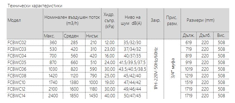 вентилаторен конвектор Burnit FCBWC