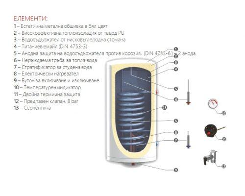 бойлер Sunsystem BBVS1